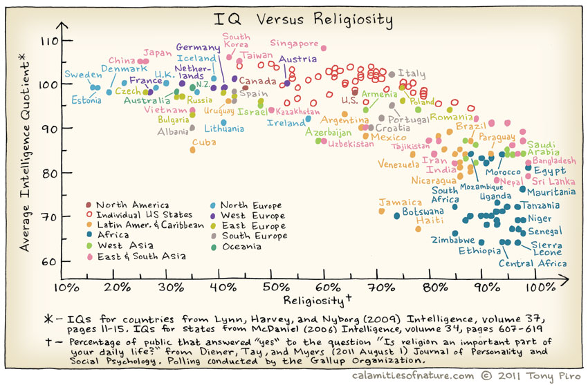 Religion vs. IQ