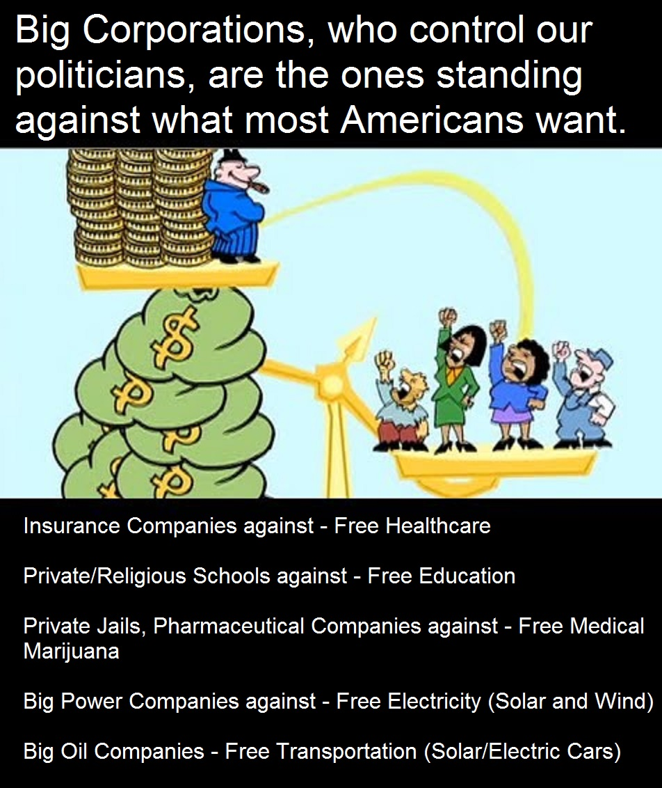 Big Corporations, who control our politicians, are the ones standing against what most Americans want.